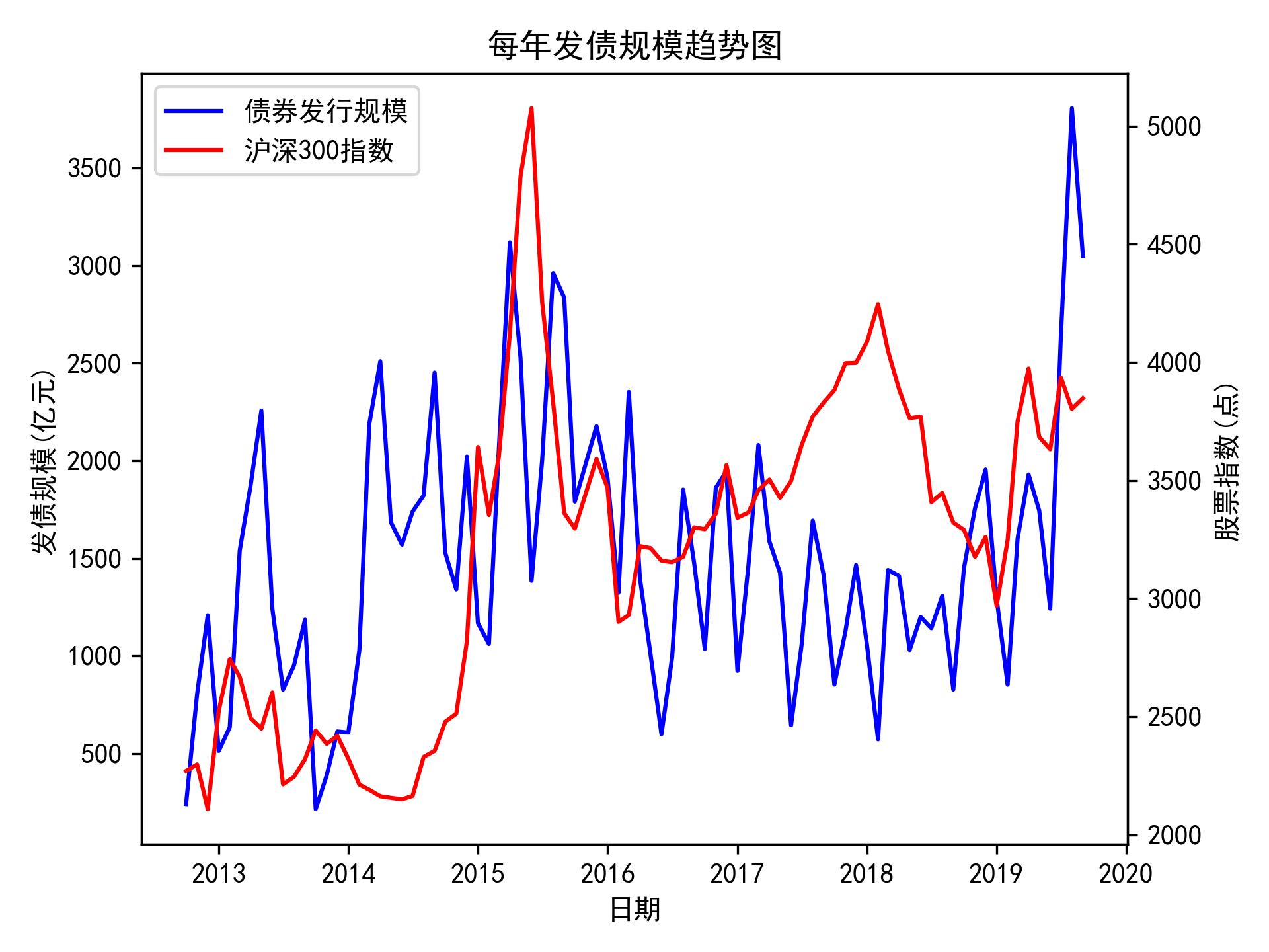 https://jfds-1252952517.cos.ap-chengdu.myqcloud.com/akshare/readme/index/bond_stock_index.png